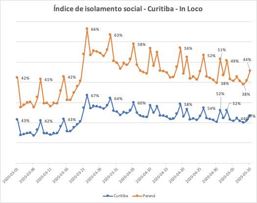 Isolamento em Curitiba vem sendo abandonado aos poucos