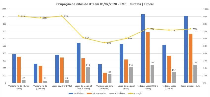 Índice de ocupação de leitos de UTI por tipo de leito. Fonte: Sesa