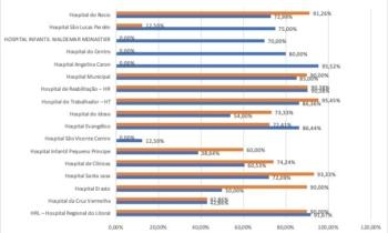 Três dos 10 principais hospital de Curitiba tem ocupação acima de 85%